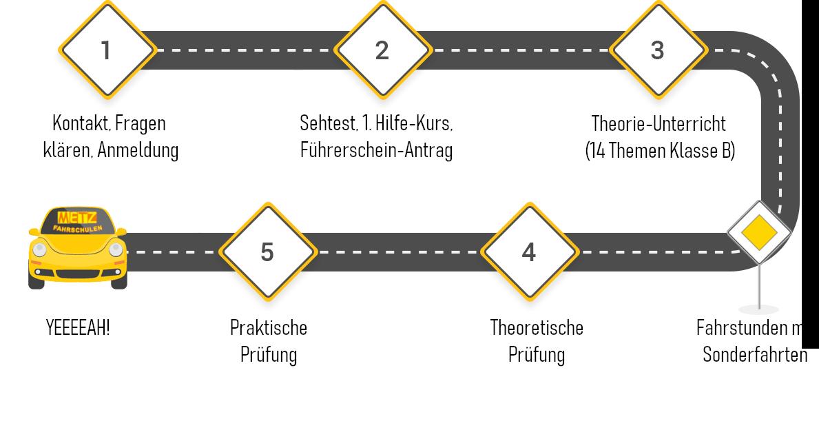Roadmap Metz Fahrschulen